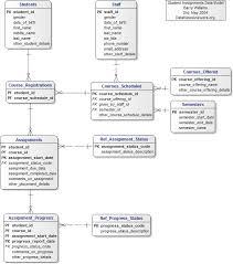 student essay database
