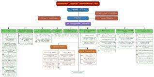 What Is An Organization Chart Au Organization Chart Assumption University