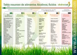 Food Chart Alkaline Care