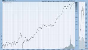 London Stock Exchange Index Chart Historical Chart Gallery Market Indexes Stockcharts Com