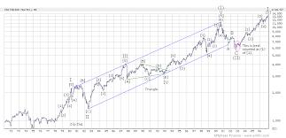 Tsx 50 Year Chart Canadian Stock Market Bear Market Has Possibly Begun Tsx