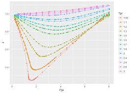 Standing Katz Chart Zfactor Metacran