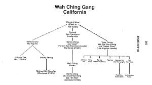 58 Faithful Godfather Hierarchy Chart