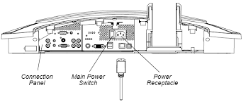 smart board 600i interactive whiteboard system won t turn on ensure that the power cord is fully inserted into the power receptacle on the projector s connection panel