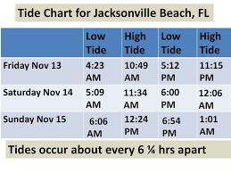 Methodical Jacksonville Tide Chart 66 Admirable Photos Of