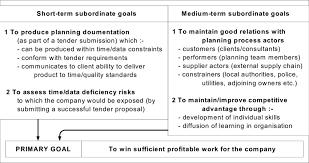 Short Term Professional Goals Pre Tender Construction As Part Of Job Goals Download