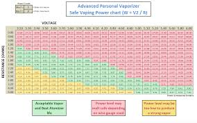Wattage Chart For Sub Ohm Vaping Haka Tester By Oakley Test Ohm Voltage Wattage While