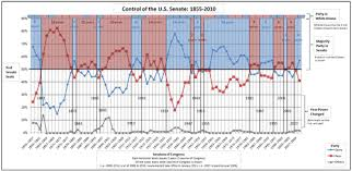 political power in the united states over time  control of the u s senate 1855 2010