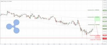 Ripple Trade Chart Ripple Coin Pirce How To Trade Ripple Xrp Trigo