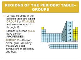 Chapter 18—PROPERTIES OF ATOMS AND THE PERIODIC TABLE - ppt download