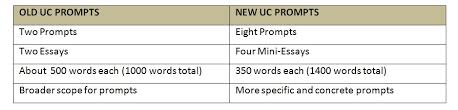 UC Essay Prompt    Talents and Skills   Essay Hell