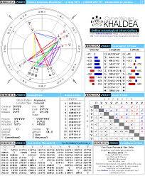 Helena Petrovna Blavatsky Natal Horoscope Cyberworld Khaldea