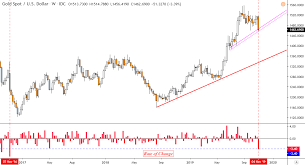 Gold Price Forecast Xau Usd Breakout After Worst Week Since