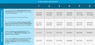Obamacare Eligibility Chart 5 Tips For Understanding Obamacare Subsidies Bhm