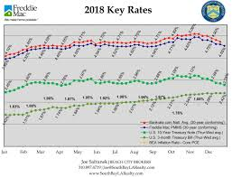 Bankrate Mortgage Chart A Continuing Slide In Rates With The Bankrate Com Results