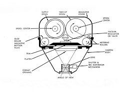 Powerful new cameras for the u national museum of us air download hi res photo details diagram