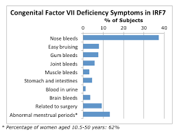 Blood Disorder Chart Congenital Factor Vii Deficiency