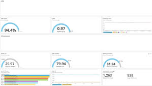 Uptime Percentage Chart Relic Dashboard Availability And Uptime Sla Overview
