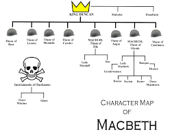 english macbeth characters lessons teach macbeth characters robot teeth