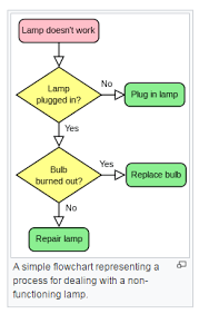 Kendo Ui Create Flowchart With Diagram Widget Stack Overflow