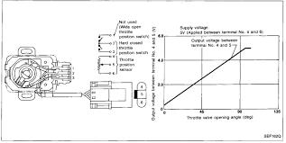 z32 wiki throttle position sensor tps fsm diagram jpg