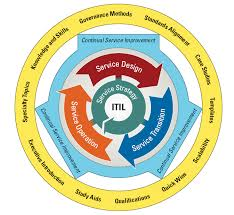 itil process itil enterprise architecture