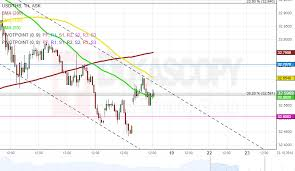 Sgd To Aud Chart Patterns Usd Thb Aud Sgd