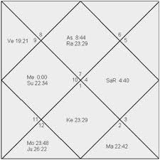 Vedic Astrology Free Chart Vedic Astrology Chart Calculator