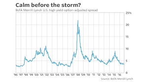 High Yield Bond Default Rate Chart Why Stock Market Investors Should Be Worried About The Junk