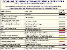 electrical wiring color code chart home power wire color code electrical wiring color code chart home power wire color code household electrical colors for wiring chart pdf diagram electrical wire color code chart