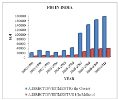 foreign direct investment in trends in fdi inflow in