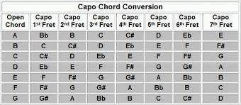 Capo Chart New Capo Chart Erkaljonathandedecker