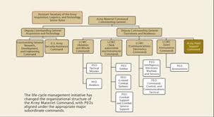 Stryker Organizational Chart Nonstandard Logistics Sustainment Support In The Stryker