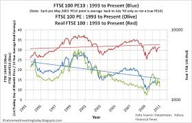 ftse 1000 chart retirement investing today the ftse 100 cyclically adjusted