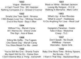 Music History Including Genres Styles Bands And Artists