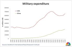 2010 Us Military Pay Chart China A Top Defense Spender Becomes A Major Arms Exporter