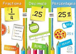 Percentage Classroom Posters Charts Edgalaxy