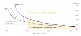 How Prepared Are Markets For The End Of Libor Bank Of England