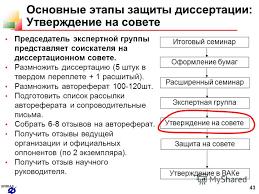 Презентация на тему spiiras Ученый секретарь Андрей Леонидович  43 43 spiiras Основные этапы защиты диссертации