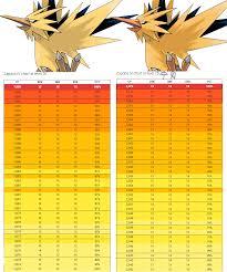 Zapdos Pokemon Go Iv Chart Zapdos Iv Charts Pokemongo