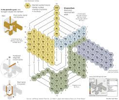 Periodic Table Database   Chemogenesis   periodic table ...