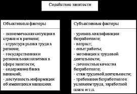 База рефератов Дипломная работа Содействие занятости безработных  Факторная операционализация
