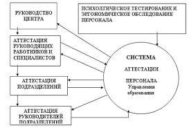 Курсовая работа Формирование системы кадрового обеспечения Модель системы аттестации персонала