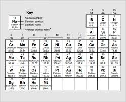 Element Chart Template - Spielbank.us