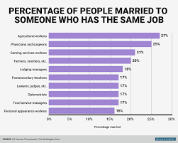 jobs most likely to marry each other business insider bi graphics percentage of people married to someone who has the same job