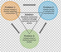 Venn Diagram Of Weather And Climate Venn Diagram Climate Change Weather Climate Community