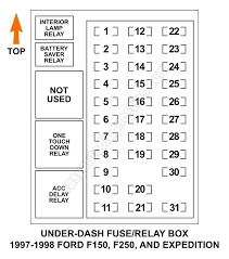 ford expedition fuse box diagram trendy ranger wiring explorer ask b ford expedition fuse panel diagram dash relay box f compliant representation so 1999 explorer eddie bauer ford expedition fuse box diagram