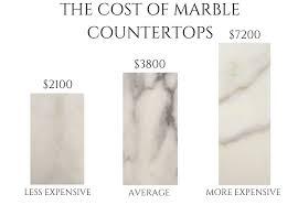 Types Countertops Prices