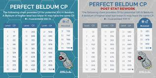 Eevee Iv Chart Beldum 100 Iv Cp Charts For Community Day Old And New