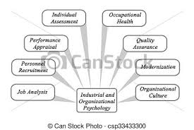 industrial psychology industrial and organizational psychology